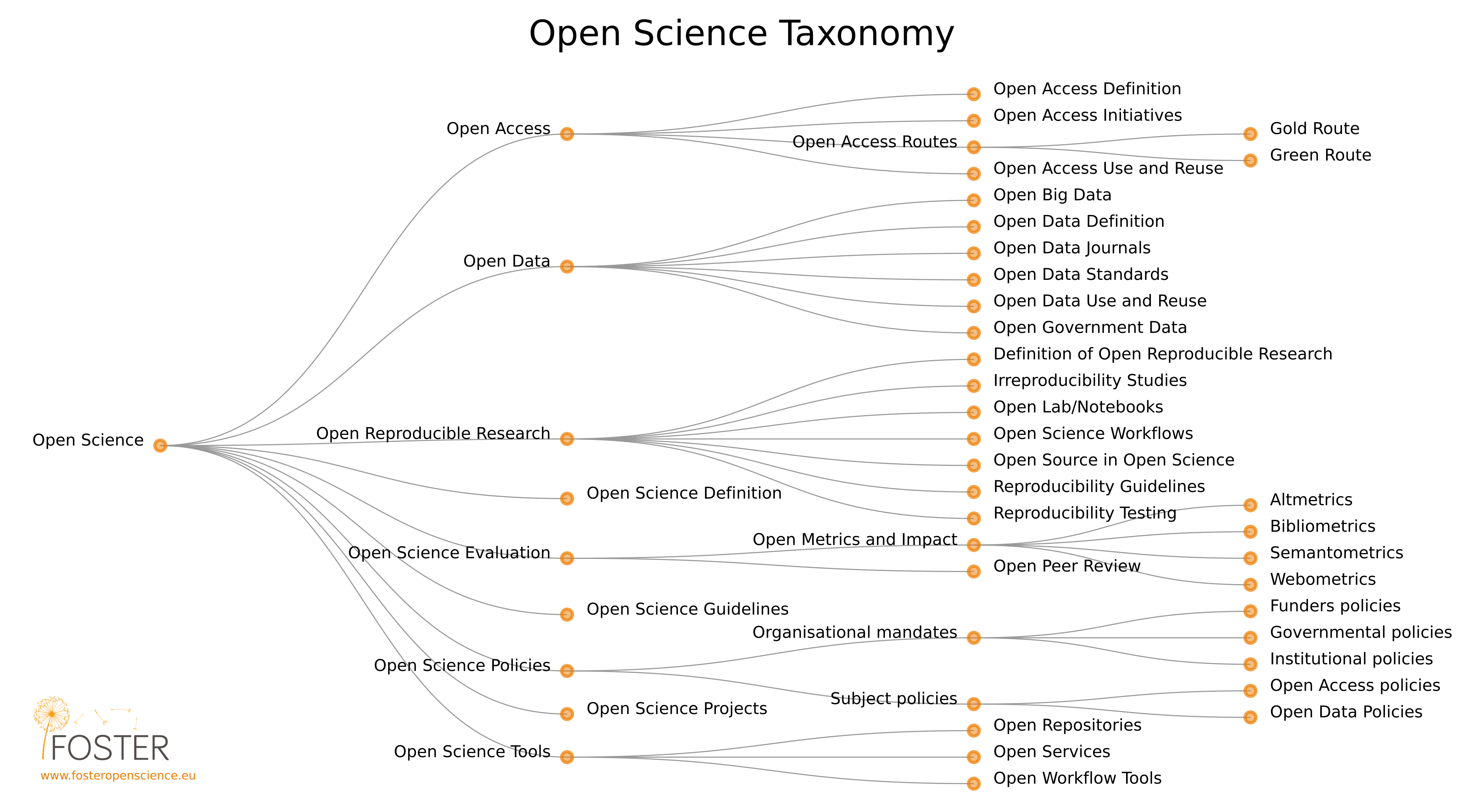 tassonomia della Open Science