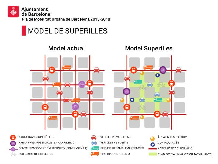 modello di superilla a Barcellona