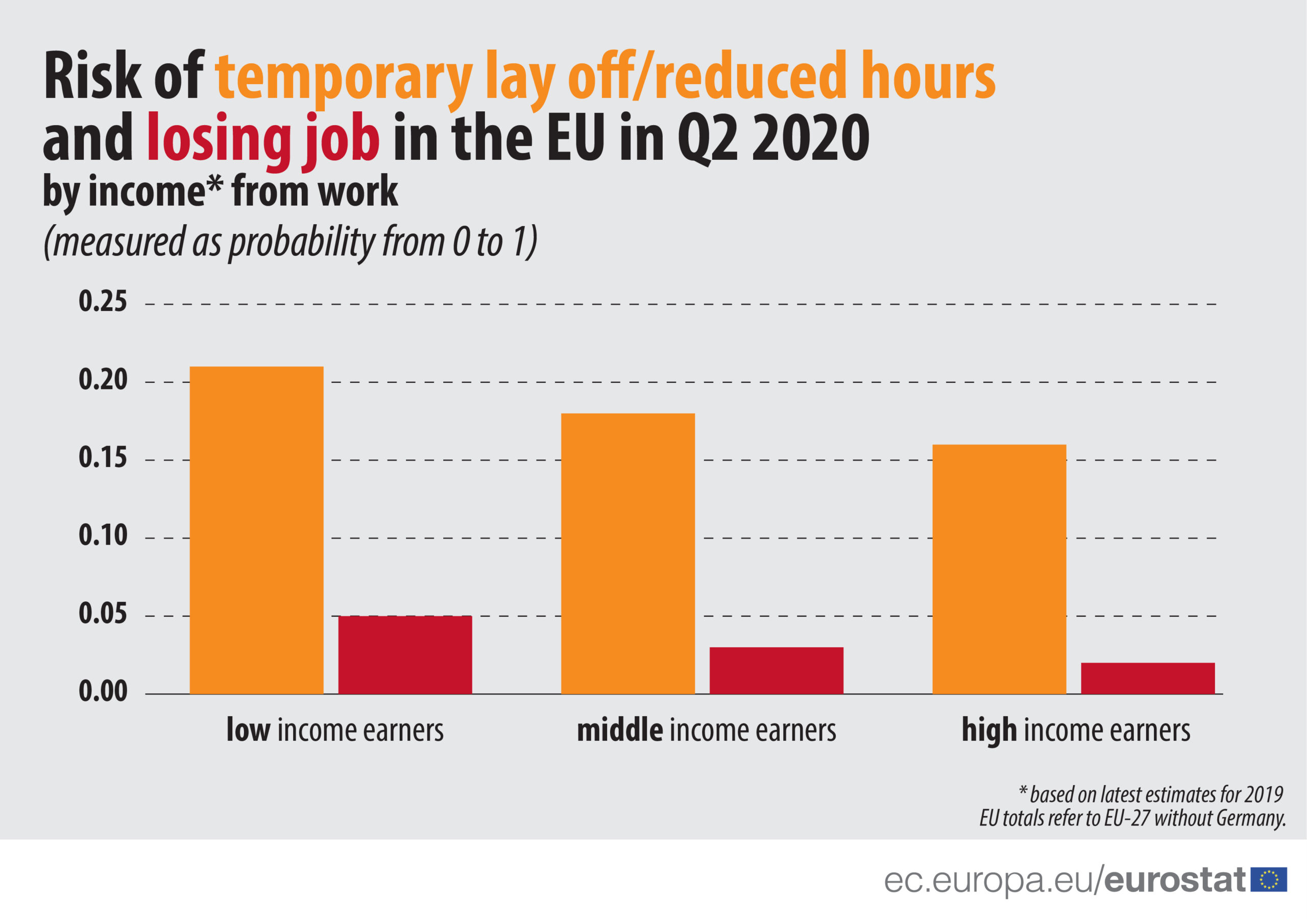 Grafico probabilità perdita lavoro
