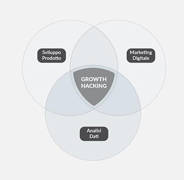Growth hacking: dati e test per una crescita veloce